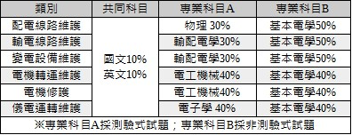 2018試題大補帖-電類-考試科目