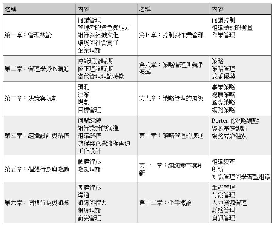 管理學英文選擇題精選-目錄