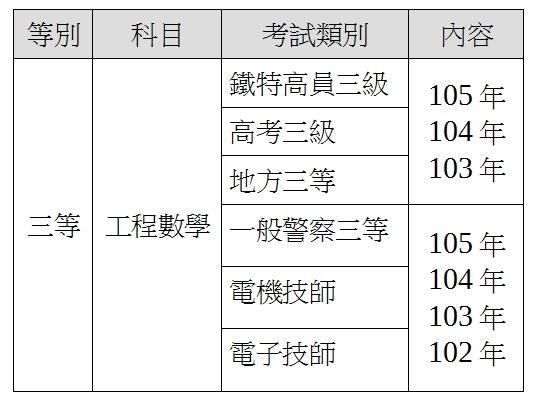 2017試題大補帖高普特工程數學-目錄