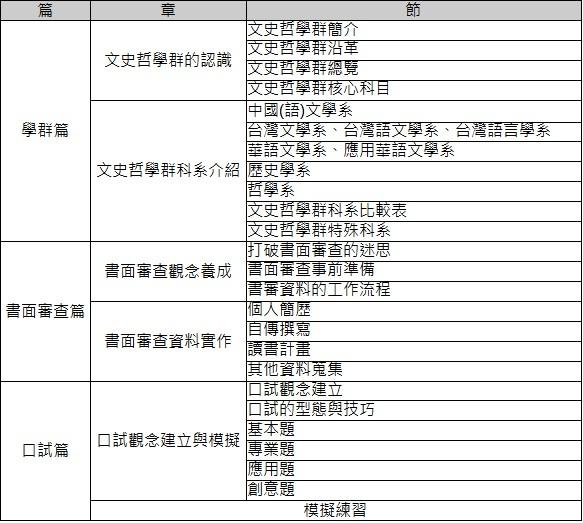 甄戰大學史哲學群-目錄