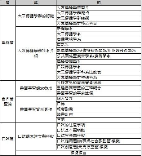 甄戰大學大眾傳播學群-目錄